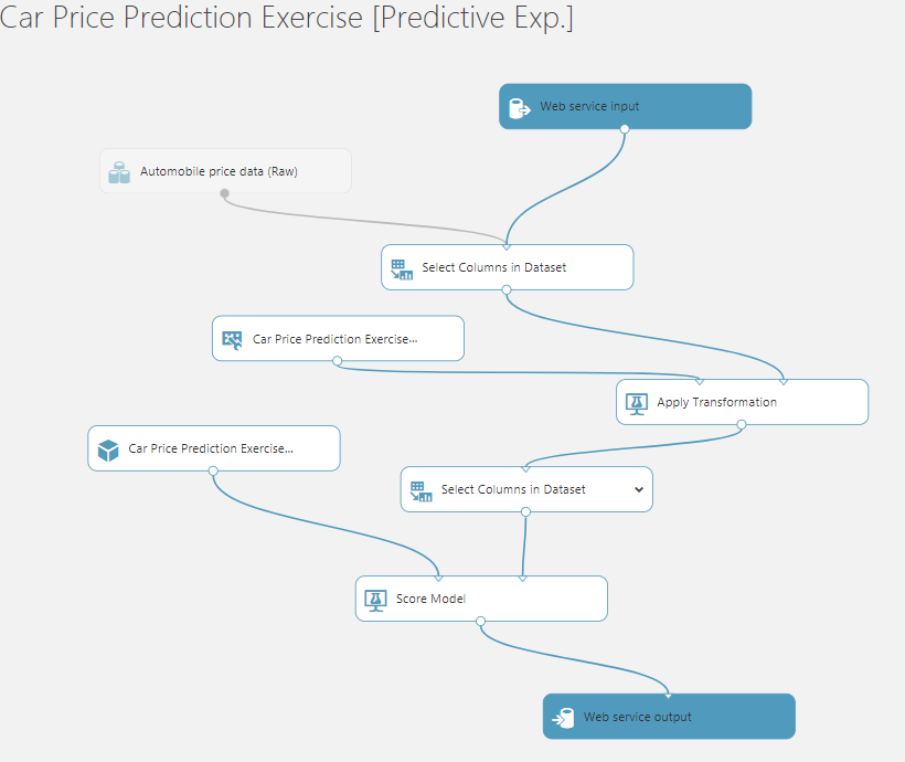 ML Predictive Web Service Added 15